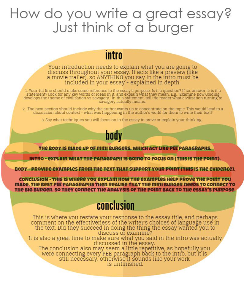 essay writing resource works so well to paul g essay writing burger style 1
