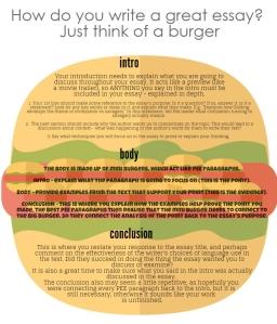 Essay writing - burger style 1