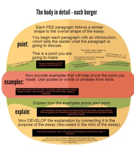 Essay writing - burger style 2