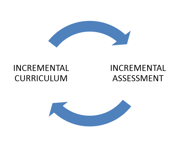 ASSESSMENT IS CURRICULUM IS ASSESSMENT