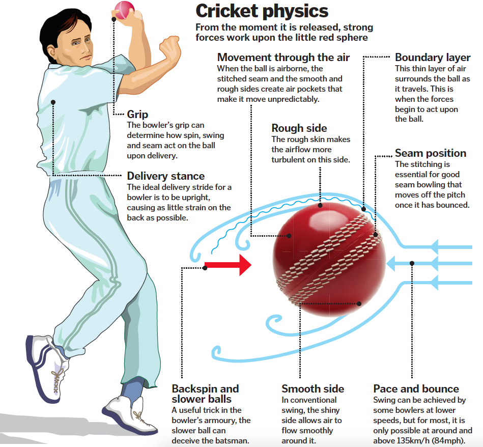 How to swing a cricket ball…oh, andteach