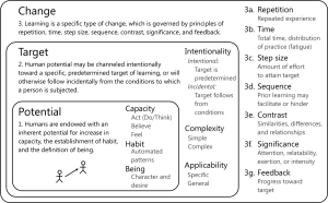 Figure 5. Seven principles of change by which the inner mechanism by which learning is facilitated